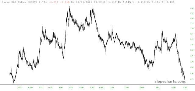 CRV Price Chart