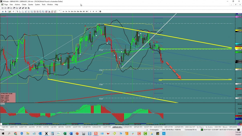 GBP/AUD Continuation