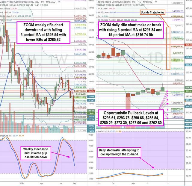 Zoom Video Stock Chart