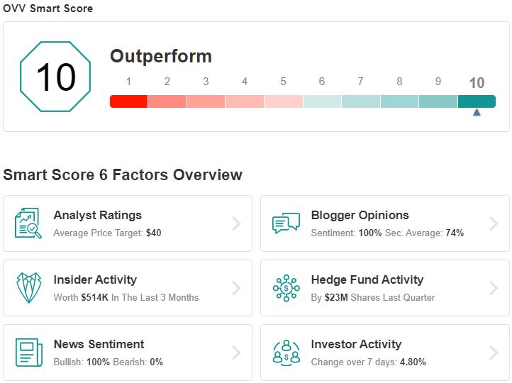 OVV Smart Score