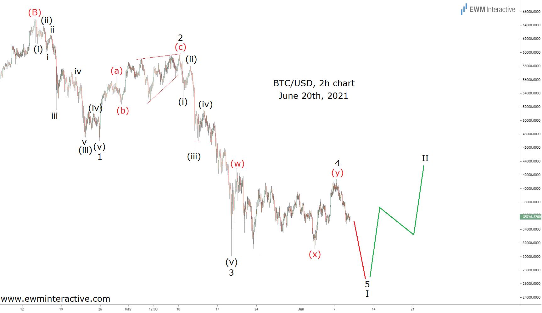BTC/USD 2-Hr Chart - June 20th, 2021