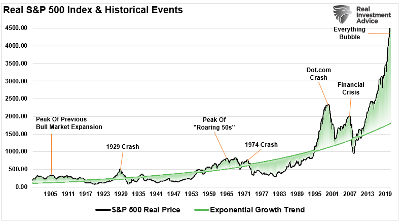 Real S&P 500 & Historical Events