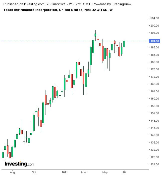 Texas Instruments Haftalık Grafik