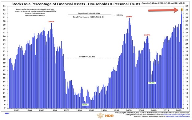 Equities as a percentage of financial assets