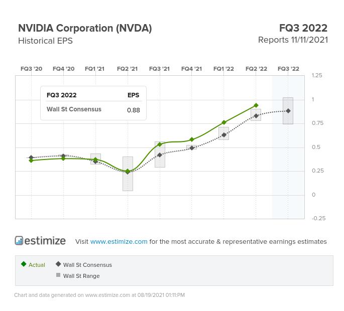 Nvidia EPS Chart