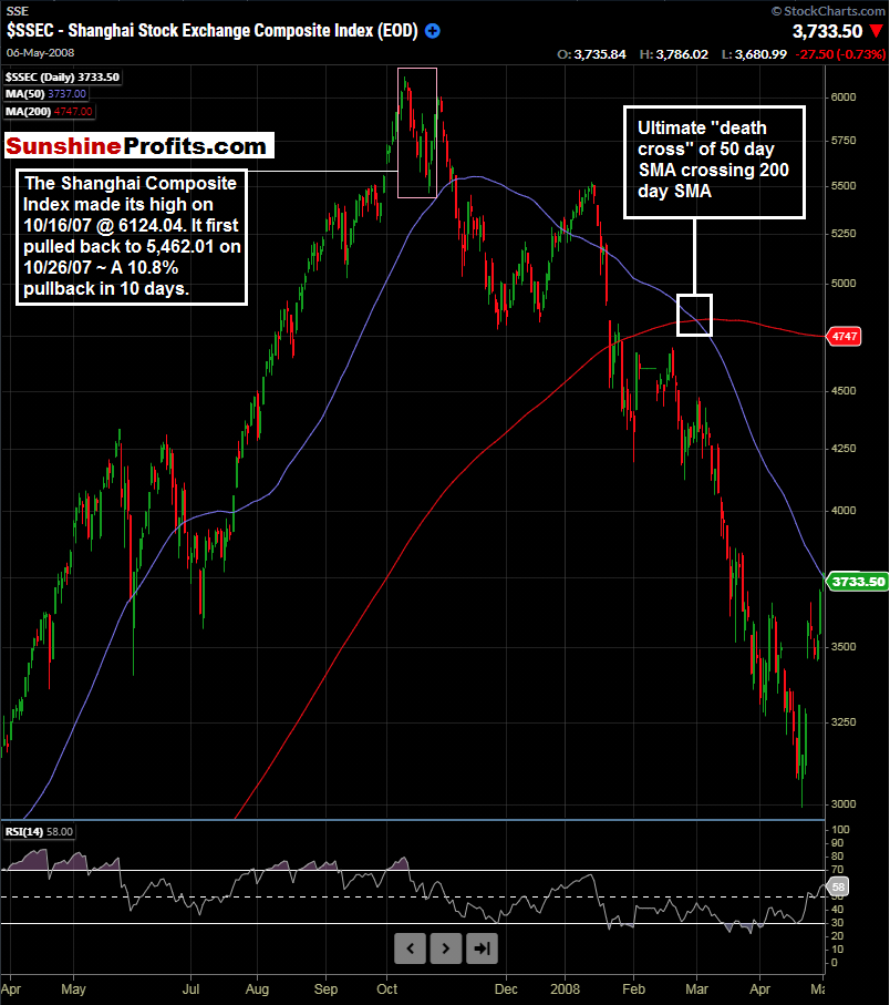 Shanghai Composite Index Daily Chart.