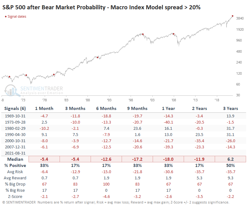 Bear Market Probability – Macro Indicator