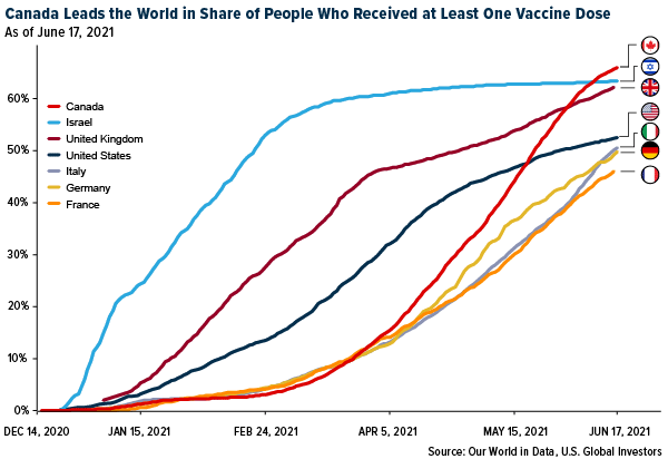 Canada leadcs the world in share of people who received at least one vaccine dose