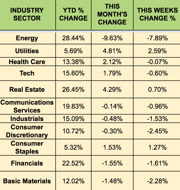 Sectors-Weekly Performance