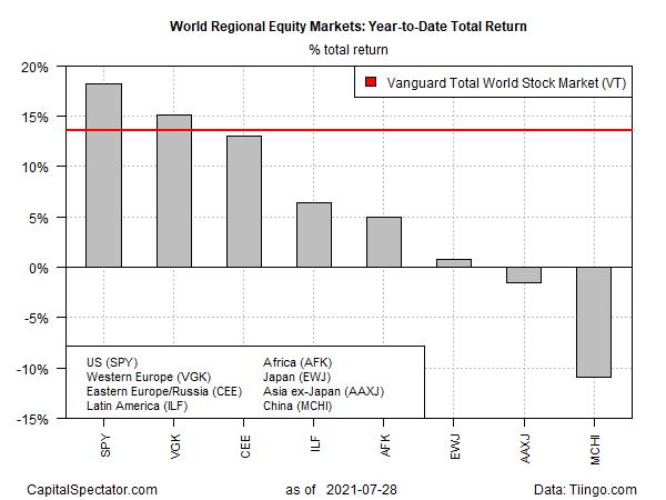 YTD Total Returns Chart