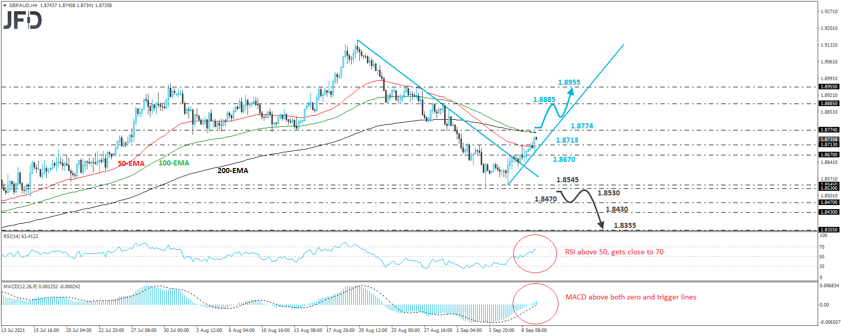 Did GBP/AUD Change Its Short-term Trend?