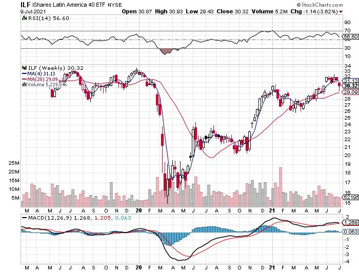 ILF Weekly Chart