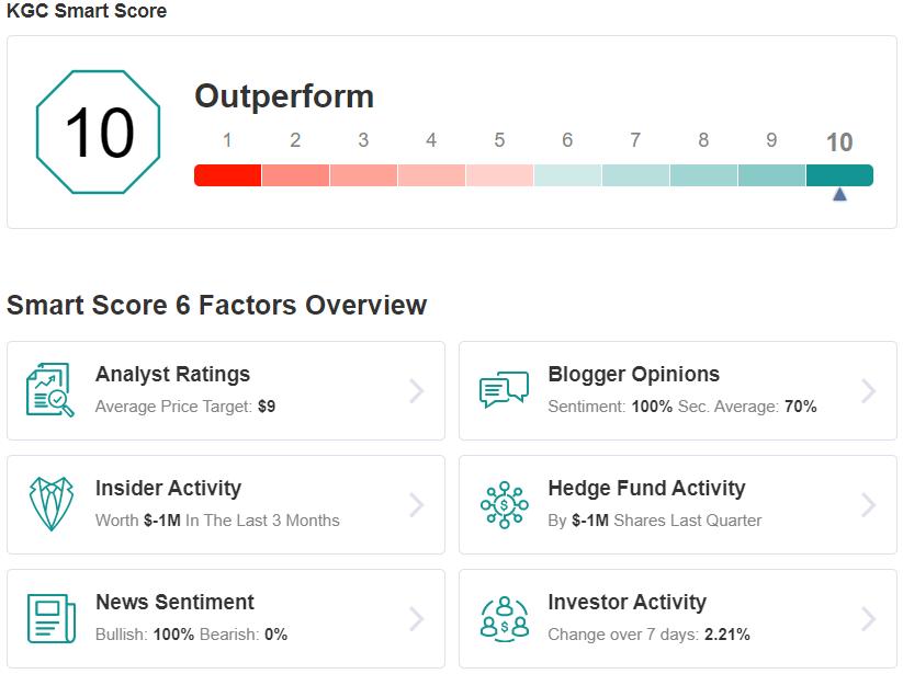 KGC Smart Score