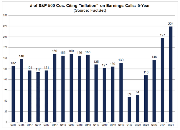 Inflation On Earnings Calls