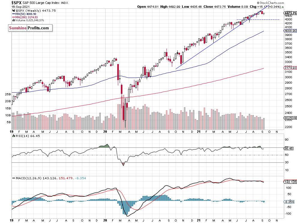 S&P 500 Weekly Chart.