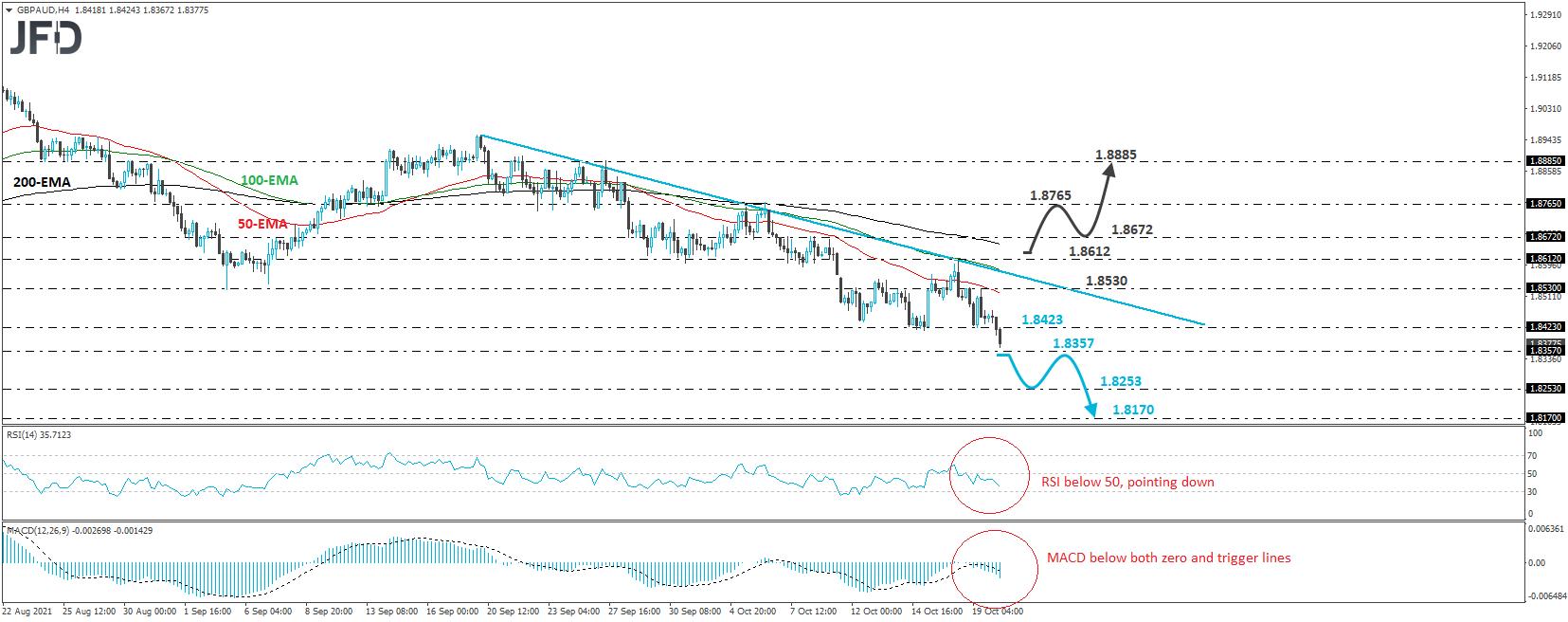 GBP/AUD Breaks Below Key Support Zone