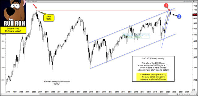 CAC 40 Monthly Chart.