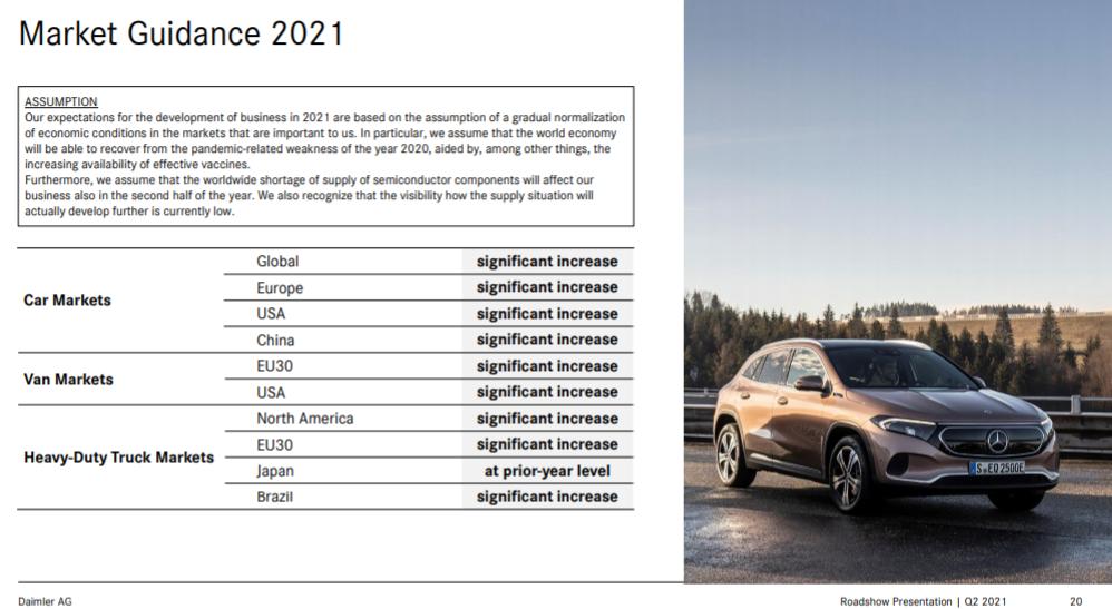 Daimler Market Guidance 2021
