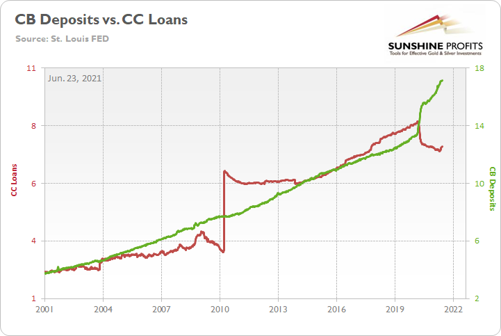 CB Deposits Vs CC Loans