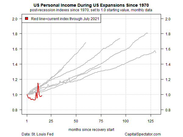 US Personal Income During US Expansions Since 1970