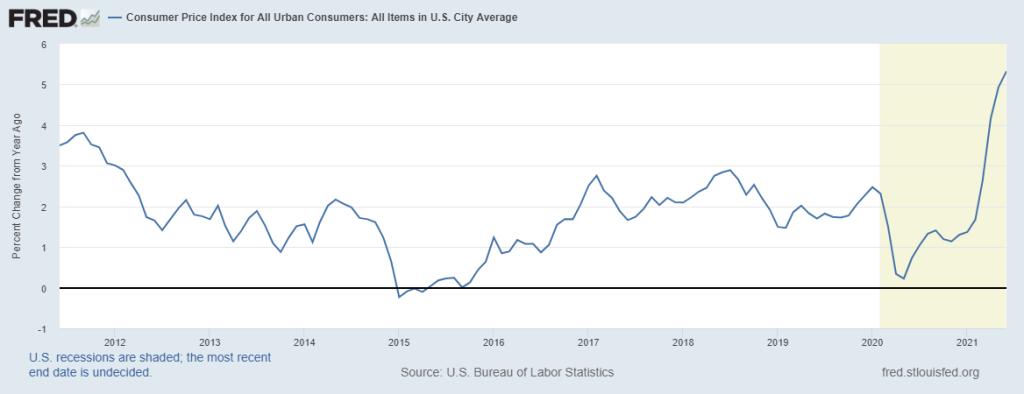 Consumer Price Index (CPI) Chart