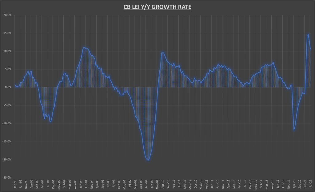 LEI Growth Rate