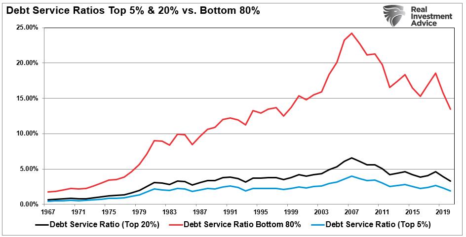 Debt To Income Ratios Bottom 80 & Top-20