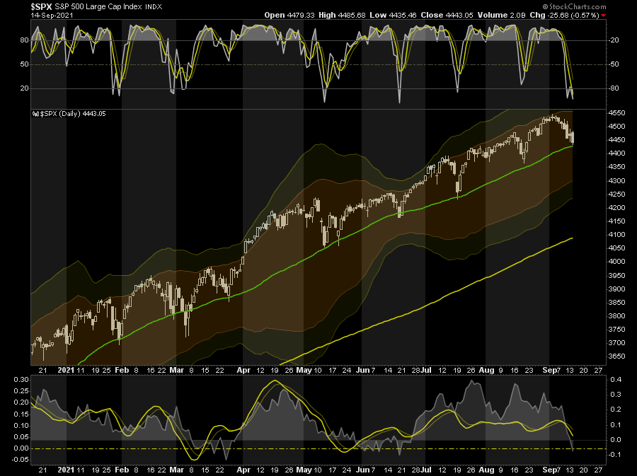 SP500 Stock Daily Chart