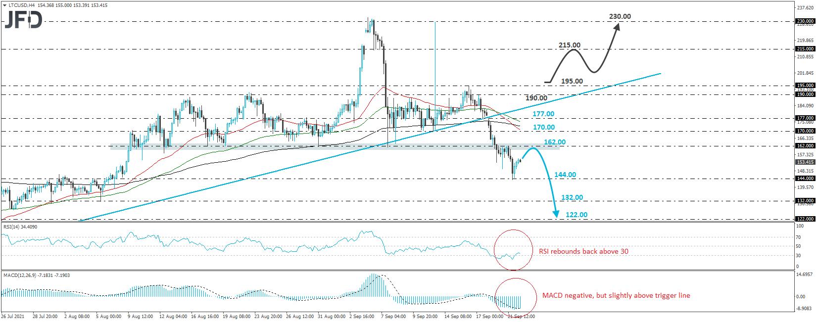 Litecoin LTC/USD 4-hour chart technical analysis