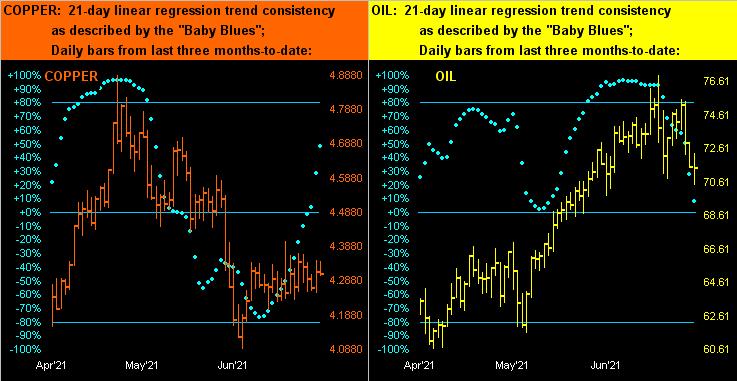 Copper/Oil Dots