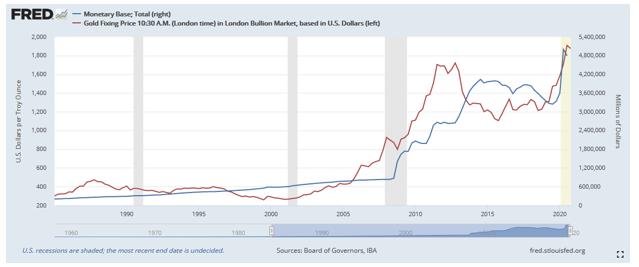 Total Monetary Base