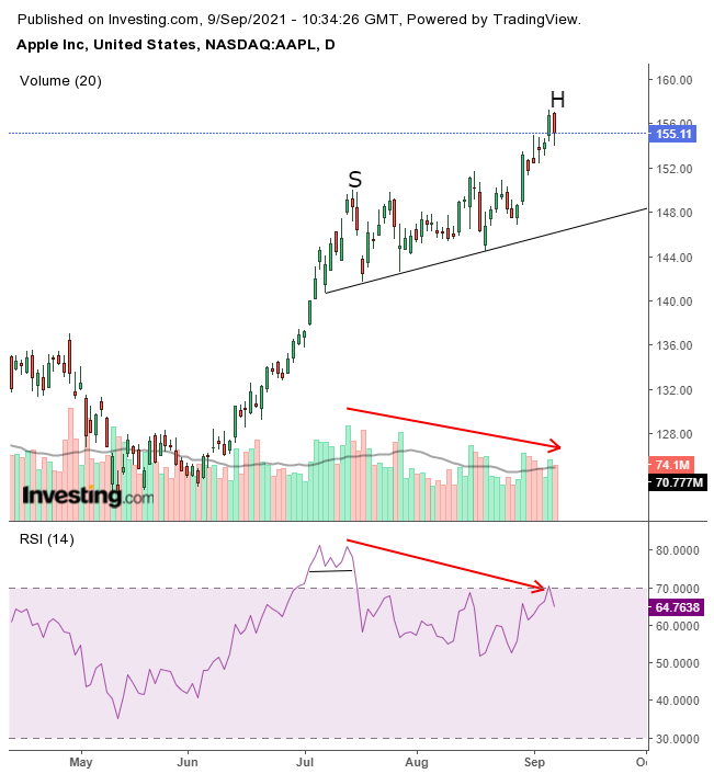 APPL Daily