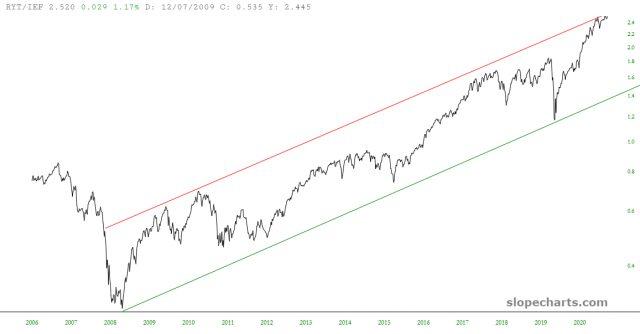 RYT/IEF Ratio Chart