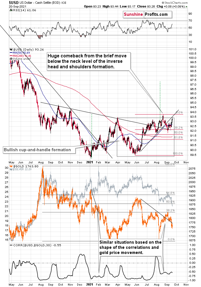 USD/Gold Daily Chart