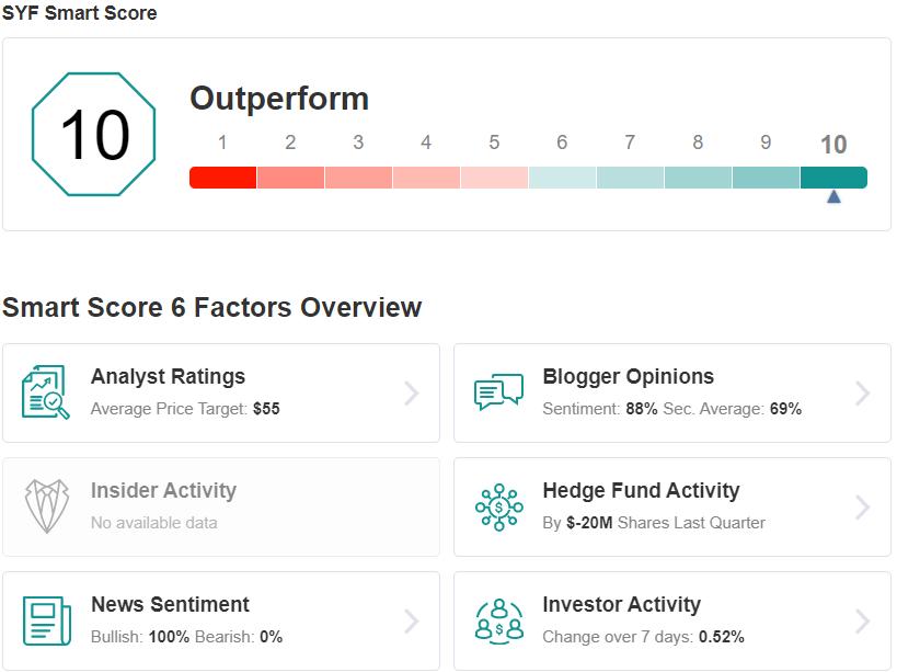 SYF Smart Score