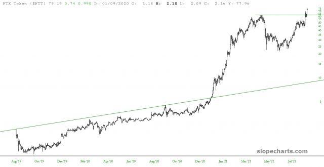 FTT Chart