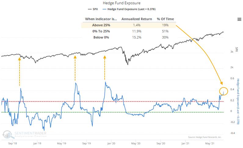 Hedge Fund Exposure