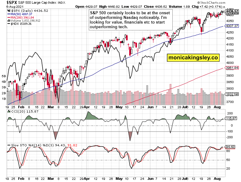 S&P 500 And NASDAQ Combined Chart.