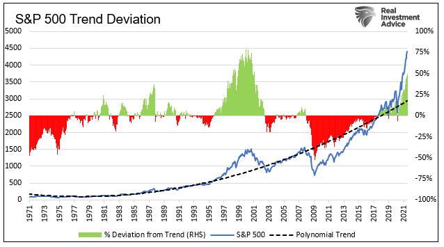 S&P 500 Trend Deviation