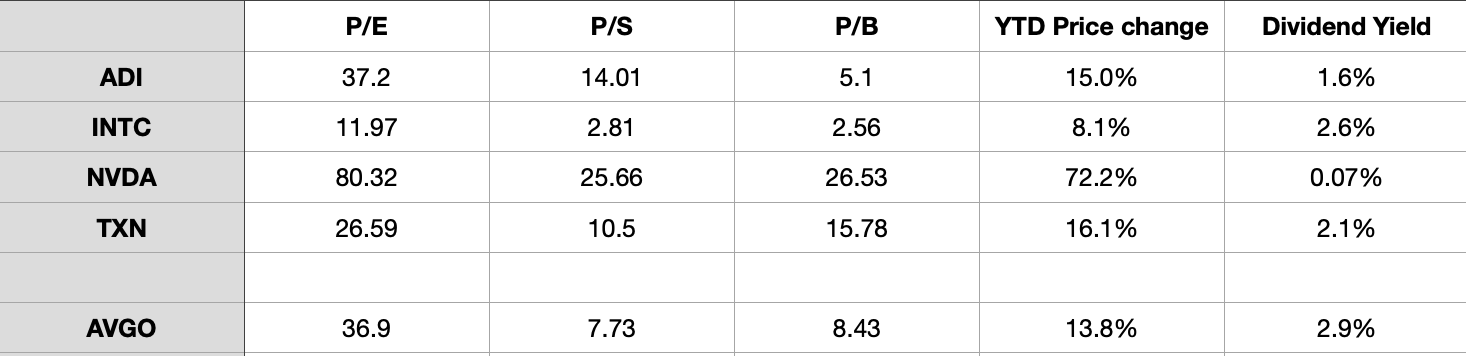 Chip Stock Majors Comparative Ratios