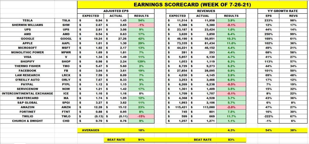 Earnings Scorecard