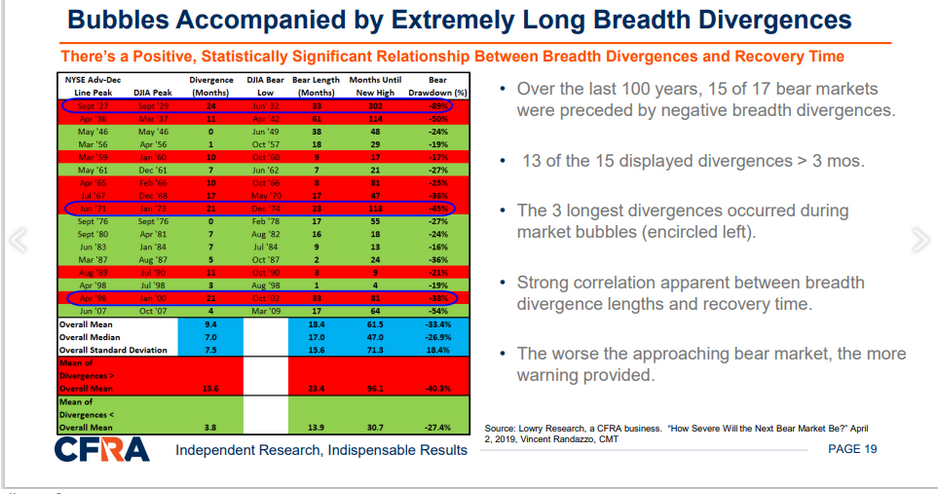 CFRA Long Breadth Bubble Divergences