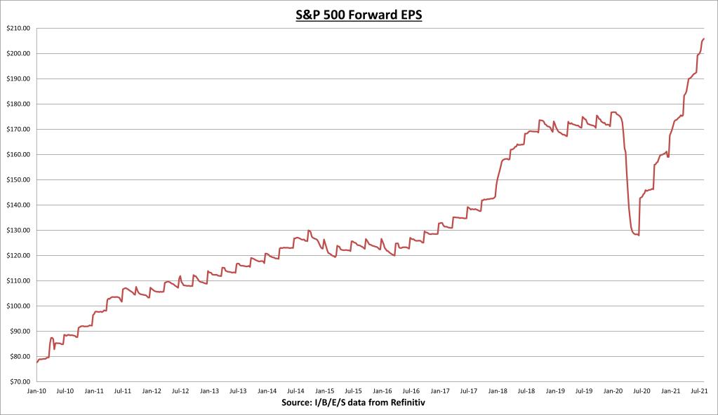Graphique S&P 500 Forward EPS