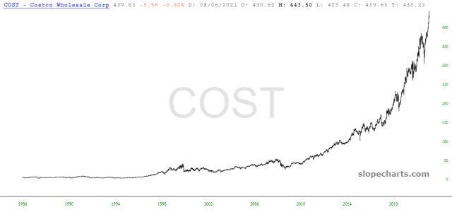 Costco Corp. Chart