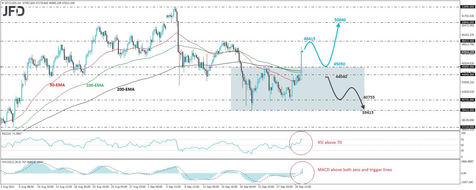 Bitcoin BTC/USD 4-hour chart technical analysis