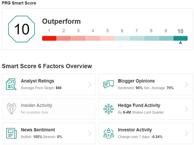 PRG Smart Score