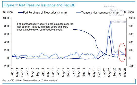Net Treasury Issuance And Fed QE