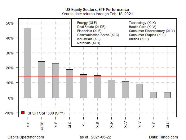 ETF YTD Returns Thru Feb.18 2021