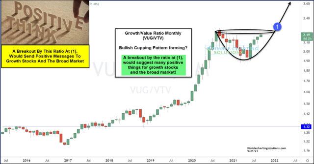 Monthly VUG-VTV Ratio Chart.