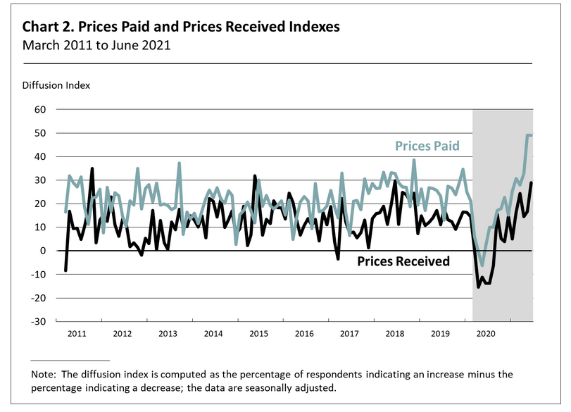 Prices Paid & Prices Received Indexes